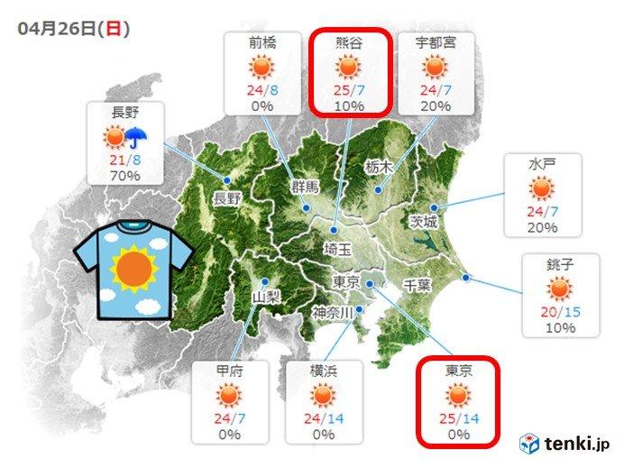関東 気温グングン上昇