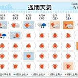週間 30日は気温急上昇 夏日続く所も 熱中症に注意