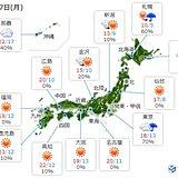 27日 広く晴れるも 関東は午後に天気一変