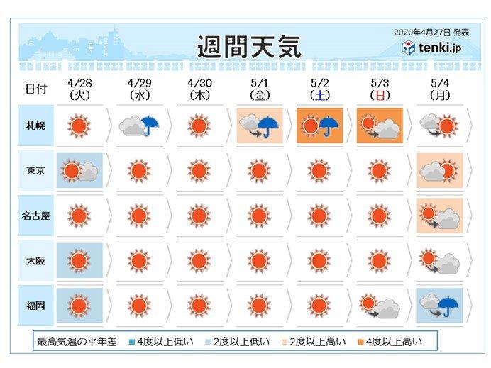 週間天気 大型連休にかけ最高気温25度前後 急な暑さに注意