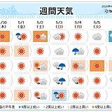 週間 夏日続出 熱中症対策を 3日頃から本降りの雨