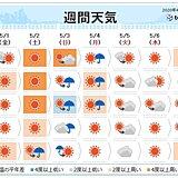 週間 本州で今年初の真夏日か 室内でも熱中症に注意