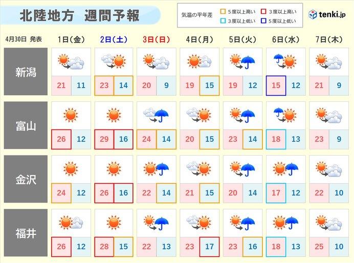 北陸 2日にかけて気温上昇&空気乾燥 体調管理や火災に注意!