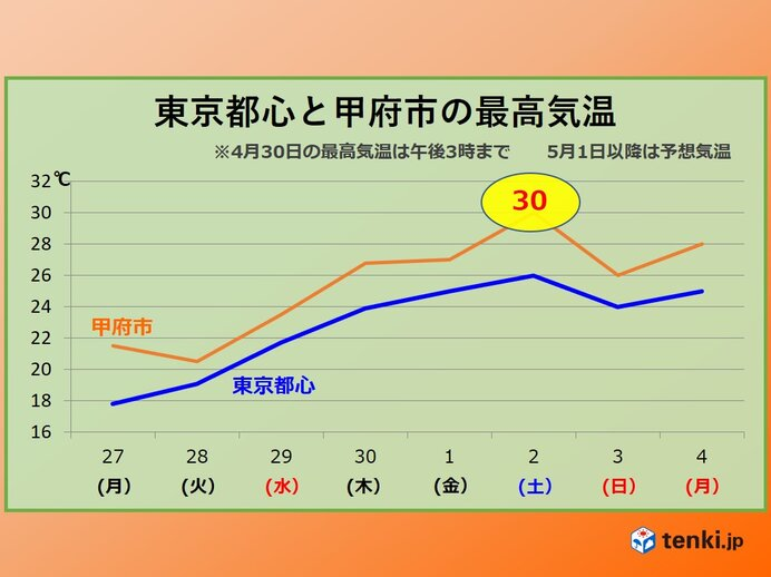 連休 気温ピークは土曜で30度超えも 都心も夏日に