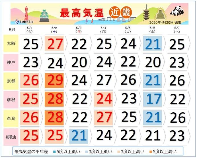 関西 連休前半は日中暑く、後半は寝苦しい