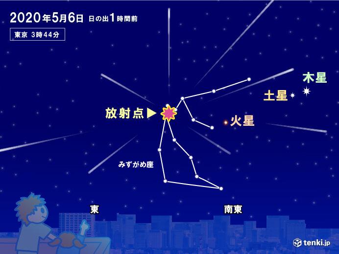 みずがめ座η流星群やフラワームーン 大型連休中の天体ショー