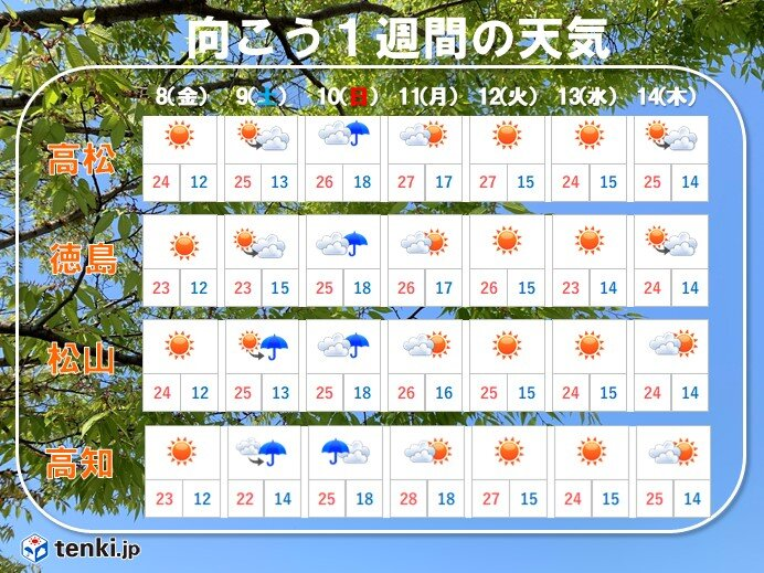 向こう1週間の四国地方の天気