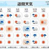 週間予報 土日は荒天で雨量が多くなる所も