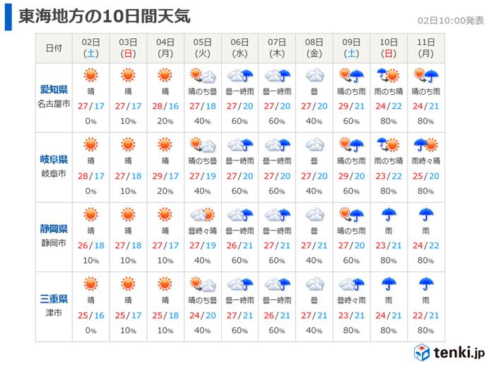 東海週間 梅雨入り近い