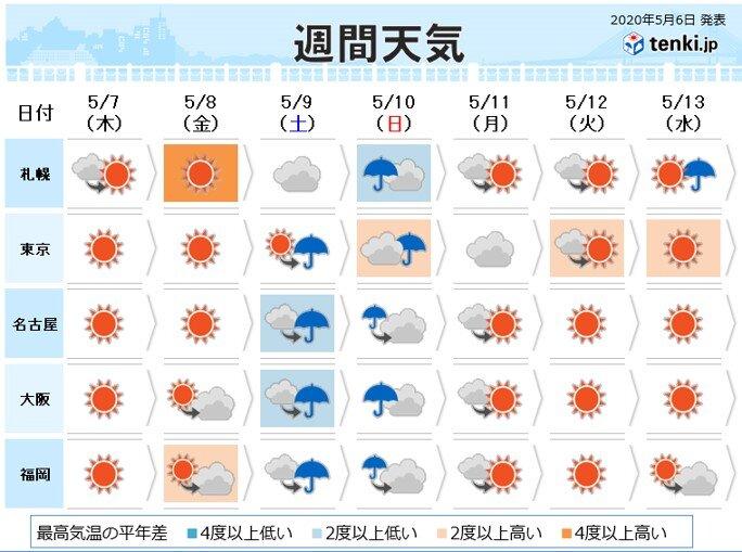 土曜は西日本で荒天となる所も 日曜は全国的に雨