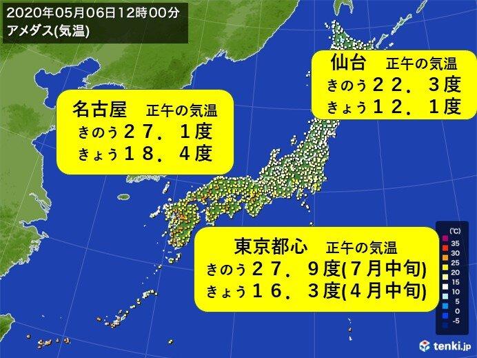 東京など夏から春先の気温に逆戻り この先は?