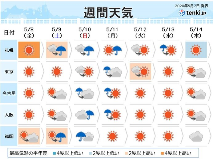 土日は雨・風強まる所も 月曜以降は夏日続出か