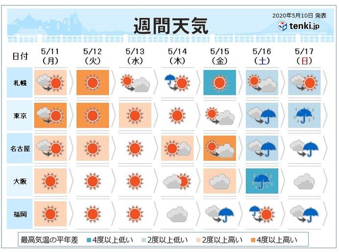 週間 あす関東など30度予想 沖縄は梅雨入りへ