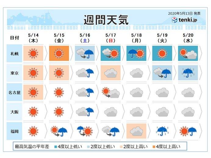 週間予報 週末は広く雨 西日本では雨量が多くなる所も 大雨への備えを
