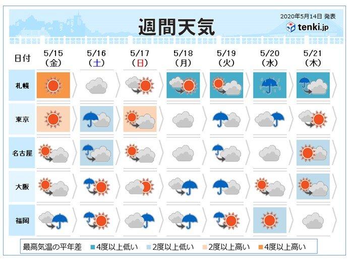 週間 土日は大雨のおそれ 台風は週明けに沖縄の南へ