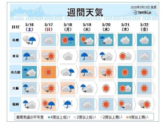 土曜日は激しい雨や落雷に注意 月曜日以降は暑さが収まりそう(日直予報 ...