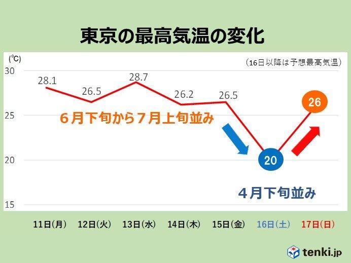 関東 あすは気温が急降下 あさっては夏日続出?
