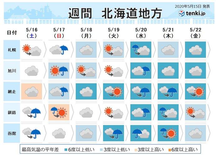 明日以降はぐずついた天気が続きそう