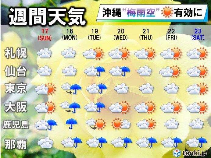 週間予報(全国)晴れた日は迷わず、洗濯の外干しを!