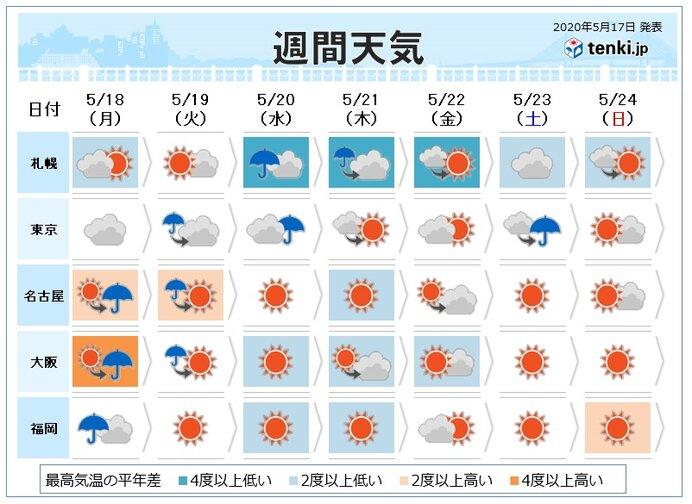 2 週間 天気 予報 東京