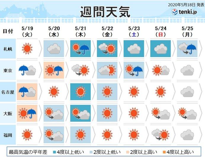 週間 あす東海と関東で雨強まる その先晴れても暑さなし