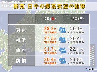 関東 大幅気温ダウン 19日も肌寒さ続く
