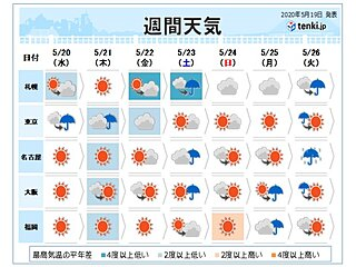 週間 晴れても気温は低め 北日本は風が冷たい