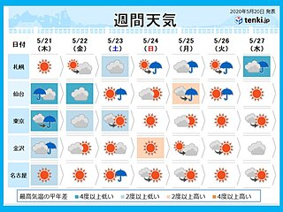 週間天気 関東は梅雨のはしり