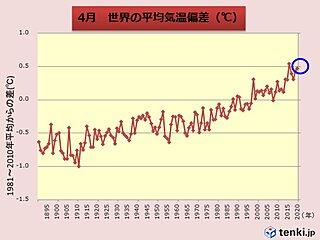 4月の世界平均気温 過去2位の高さ