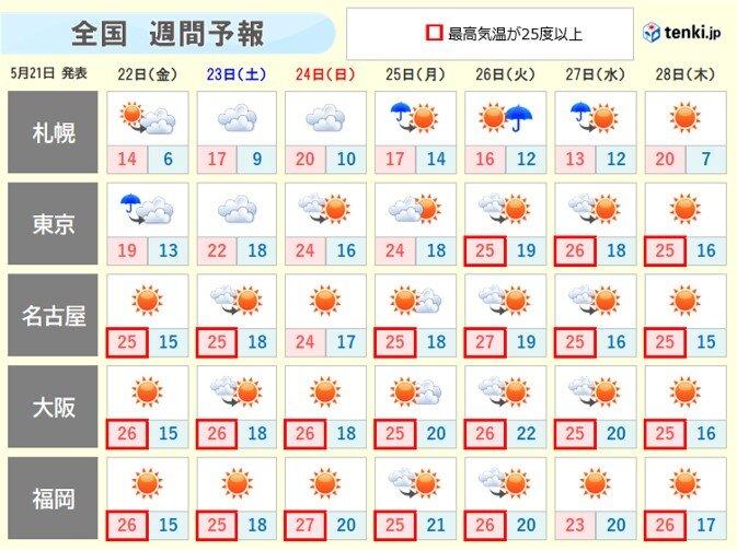 週末は沖縄・奄美で大雨の恐れ 来週はマスク熱中症注意