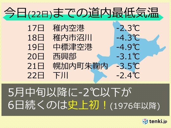 北海道冷え込み続く 史上初の記録に