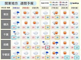 服装激変 低温一転、来週は汗ばむほどに 関東