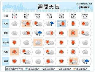 来週は晴天多い 梅雨支度を 6月になると続々と梅雨入りか