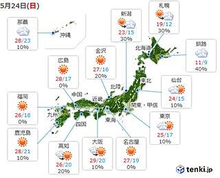 24日 広く晴れて気温上昇 関東や東北も汗ばむほどに