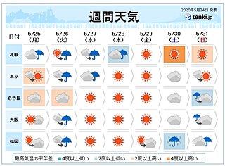 週間 木~金曜は晴れ 土日は曇りや雨に 北海道で夏日か