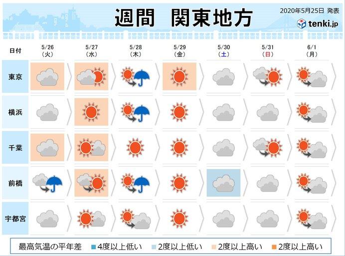関東の週間 梅雨入り前の日差し 有効活用を