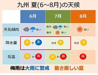 九州 梅雨と今夏の暑さの傾向