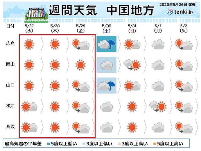 中国地方 今週の後半は貴重な晴天に