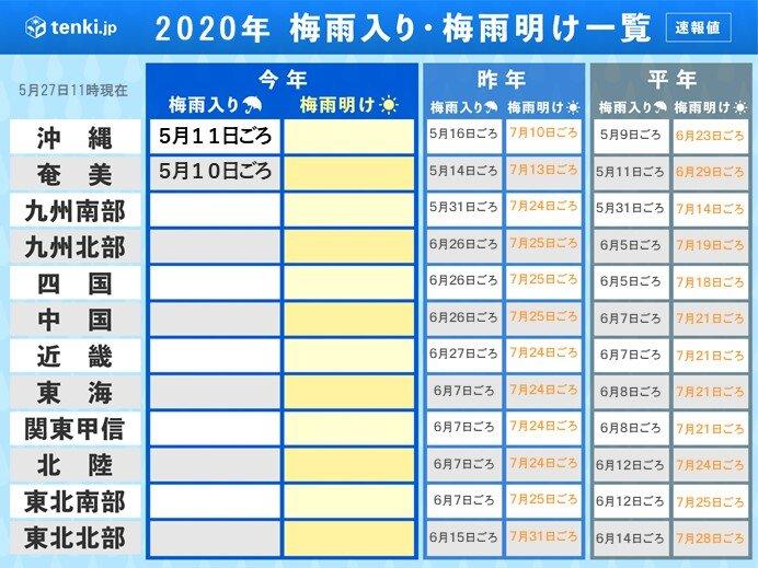 6月1日(月)以降 例年では九州や四国は梅雨入り 今年は?