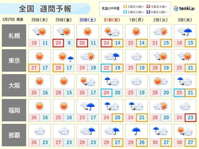 週間 5月なのに北海道で真夏の暑さか 6月1日は広く雨?