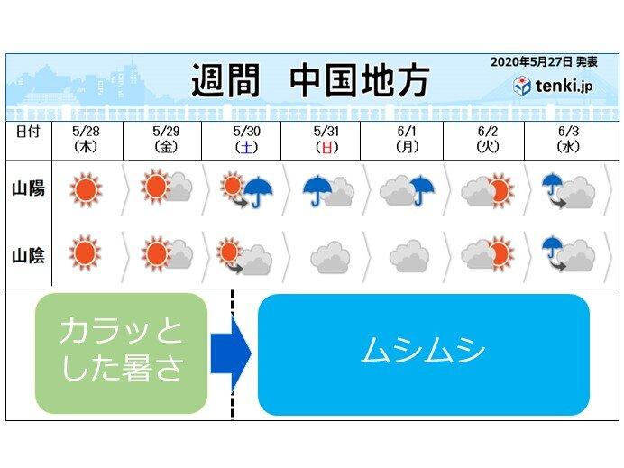カラッとした暑さは29日まで