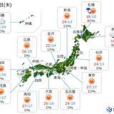 あす28日 北日本ははじめ雨 関東はにわか雨に注意