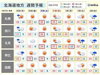 北海道 週末は全国トップクラスの暑さに