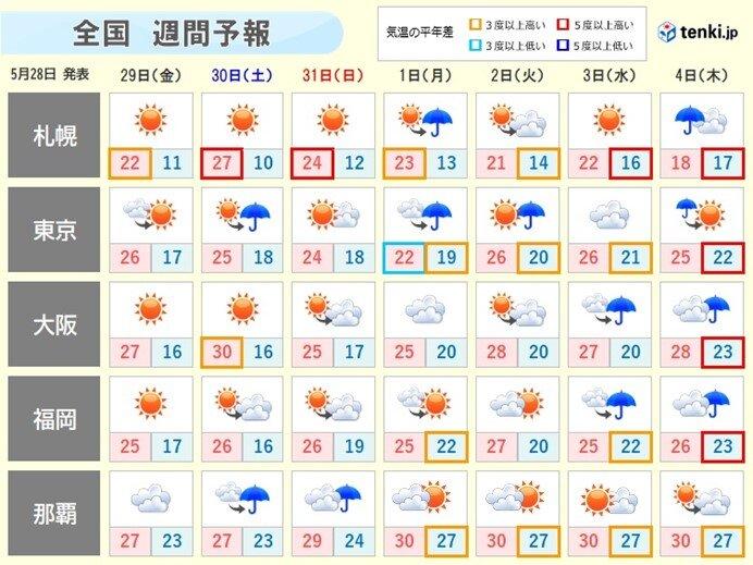 週間 晴れる日も急な雷雨 6月に入ると本降りの雨も