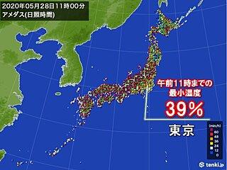 空気カラリ 東京の最小湿度 13日ぶりに30%台