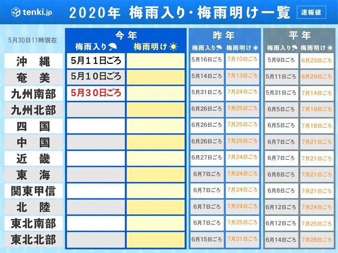 九州南部 梅雨入り 平年より1日早い