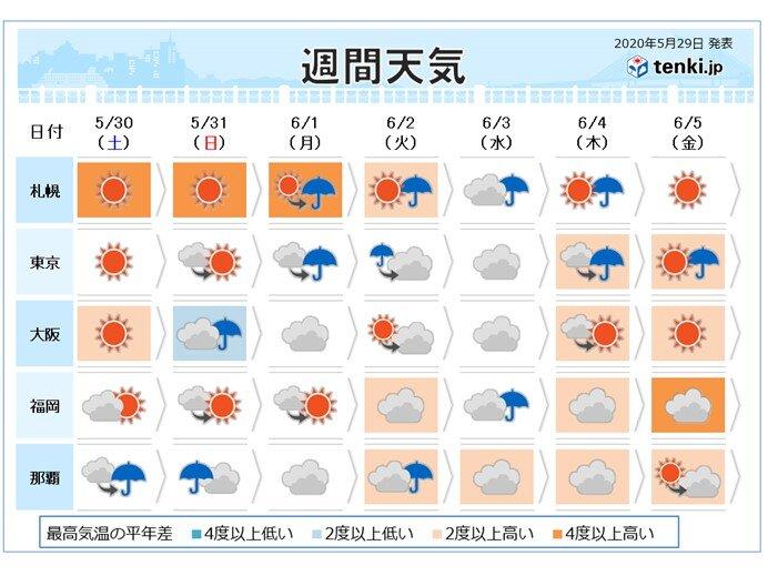 週間 北海道30度超えの暑さ 九州南部で梅雨入りか