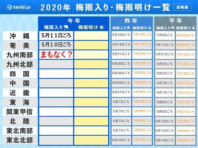 次は九州南部で梅雨入りか