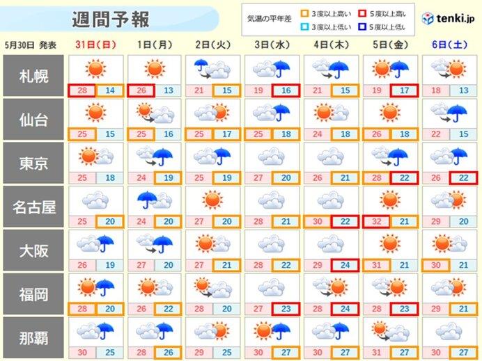 週間 梅雨前線北上、本州付近へ 暑さ増す日も