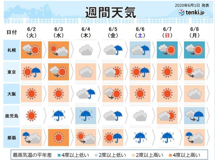 週間天気 木曜日頃は雨の強まる所も
